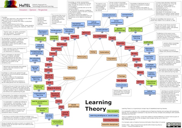 Learning Theory concept map