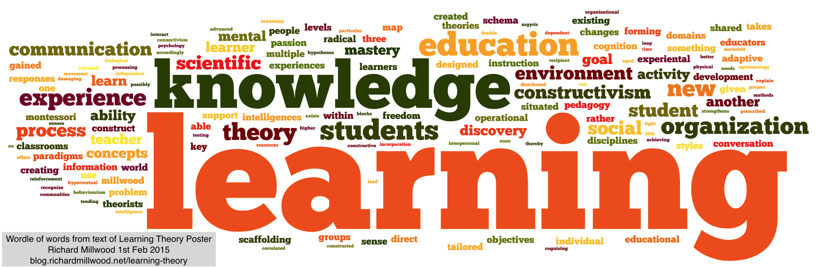 Worldle tag cloud of words in learning theory poster