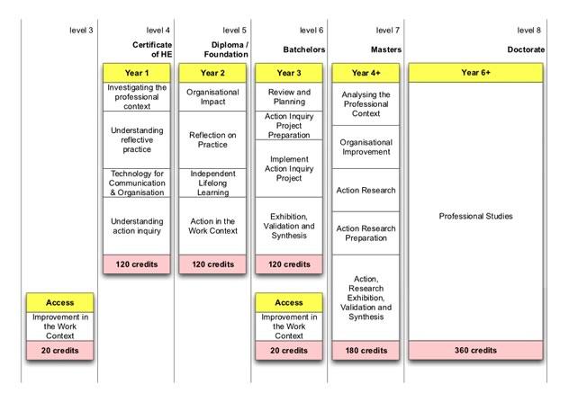 IDIBL framework