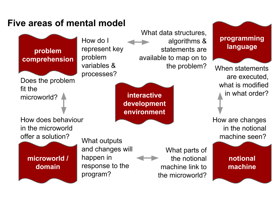 Programming - five areas of mental model