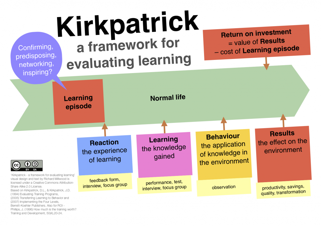Kirkpatrick - a framework for evaluating learning